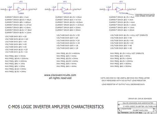 Hobby Circuit - CMOS Logic Inverter Amplifier Characteristics __